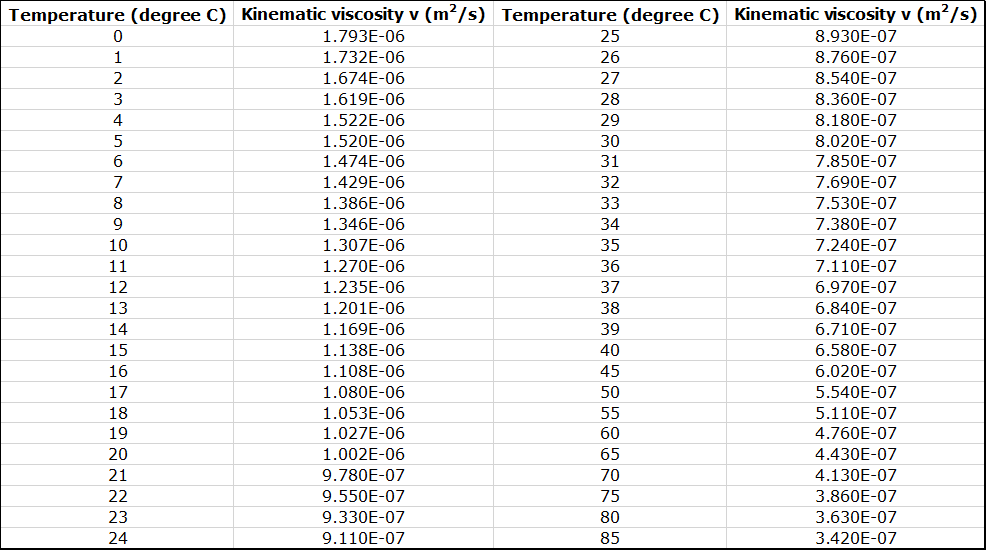Table of Kinematic Viscosity of Water (v) at Atmospheric Pressure. The first column displays the temperature ranging from 0 to 24 degrees celsius. The second column displays kinematic viscosity (v) in meters squared per second. The third column displays the temperature ranging from 25 to 85 degrees celsius. The fourth column displays kinematic viscosity (v) in meters squared per second.