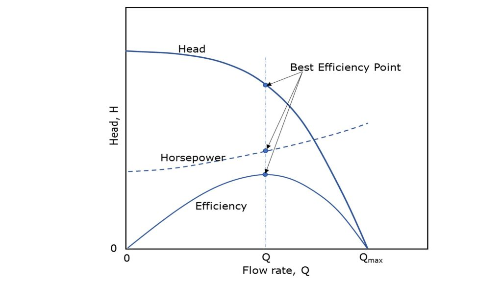 Typical centrifugal pump performance curves at constant impeller rotation speed where flow rate is shown along the X axis and Head is shown along the Y axis.