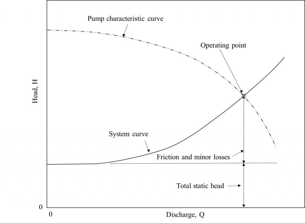 A graph of the pump-pipe system operating point where discharge is shown on the X axis and head is shown on the Y axis.