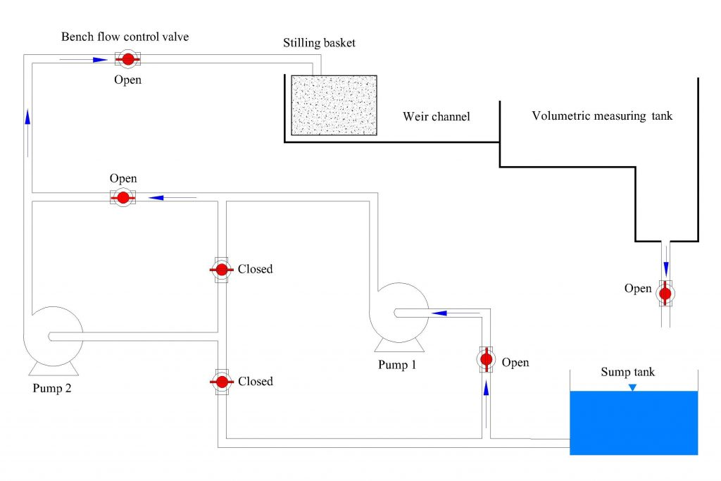 Configuration of hydraulics bench valves for the single pump test showing the sump tank at the bottom right hand side of the bench with a series of openings and closings between pump 1 and 2. At the top of the hydraulics bench is the bench flow control valve, the stilling basket, the weir channel, and the volumetric measuring tank.
