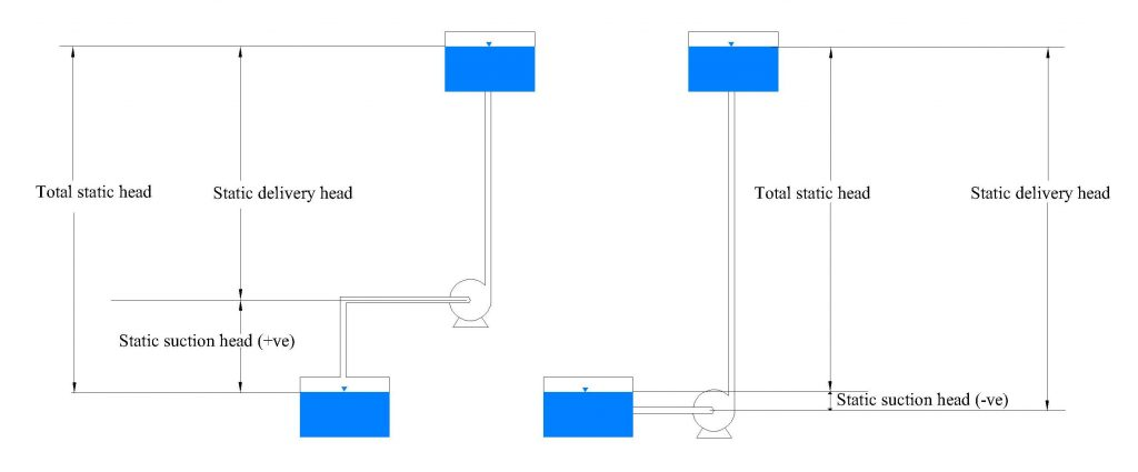 Pump and pipe system showing static and total heads: lift pump (left), pump with flooded suction (right)