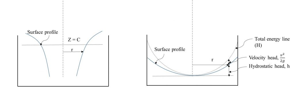 Surface profile of a free vortex (left) and a forced vortex (right)