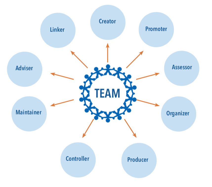 Diagram of a team surrounded by bubbles with team roles listed. Creator; Promoter; Assessor; Organizer; Producer; Controller; Maintainer; Adviser; Linker.