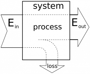 Diagram of the efficiency of a system shows that the energy input to a process is equal to the enery output plus any loss. The greater the loss, the less efficient the process.