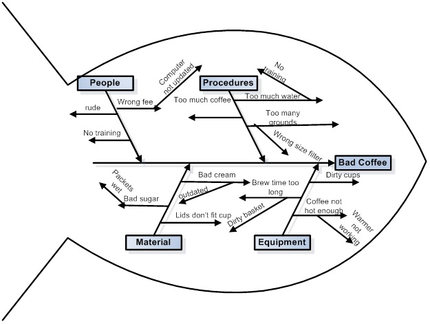 A Fishbone Diagram is used to find the root cause of a problem effect. This example is trying to find the root cause of bad coffee.
