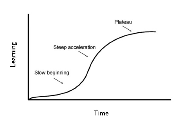 As people learn new tasks the rate at which they learn is typically broken into three phases: a slow begining, a steep acceleration, and then a plateau