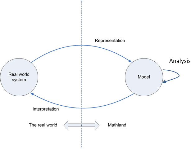 Diagram shows the relationship between real world systems and models. Models represent real world systems and rea world systems, in turn, interpret model results.
