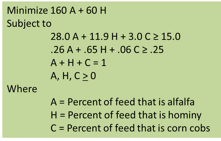 The linear programming formulation of the feed problem shown in the previous figure. The goal is to minimize the cost. There are four constraints, one for the protein requirement, one for the Potassium requirement, one to show the toal percentages must equal one and the last to show that none of the incrediant percentages can be zero.