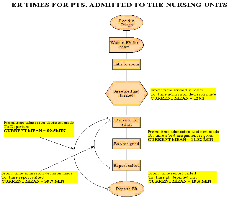 shows the flow of patients from the Emergency Department to the Hospital. The chart was used to study the components of the time to transfer patients, so the chart also includes information about the average time patients spend at each step