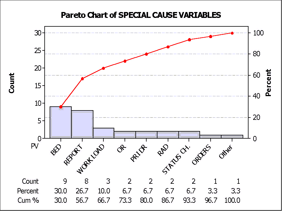 The following Pareto chart from Parkview Hospital shows the causes for a delay in moving a patient from the Emergency Department to a hospital bed.
