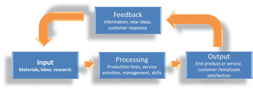 Diagram shows the Input, Processing, Output, Feedback Loop. Input of material, labor, and/or research goes into processing using production lines, service activites, management, and labor skills. Processing results in an output of a product or service for which there is feedback of information and customer responses. That feedback goes back into the input and the loop is closed.