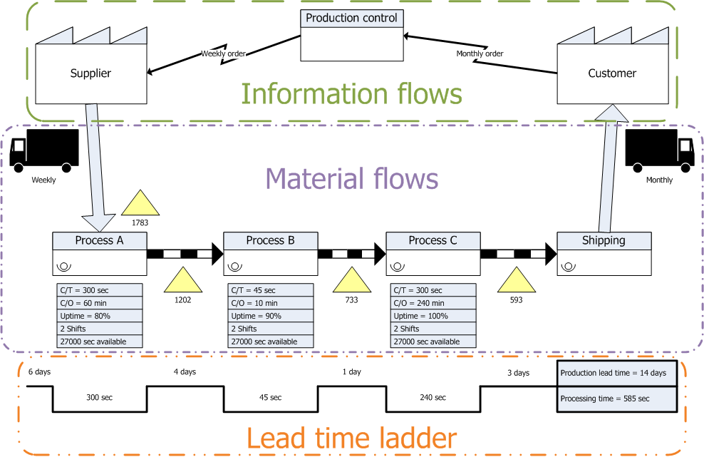 Diagram shows the different parts of a Value Stream Map of material and information flow. The Information flows from customer to production control to supplier. The supplier then flows into material flow throuh the processes until the product is shipped to the customer. The Value Stream Map shows metrics of each step in the process including Cycle Time, Uptime, and Lead Time.