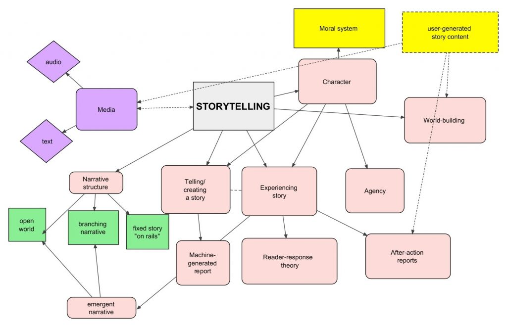 concept map linking storytelling to media character and other concepts. the main block is storytelling, which branches, to narrative structure, which itself branches to open world. Multiple connections between concept boxes are possible and the directionality of the relationship is indicated by arrows.