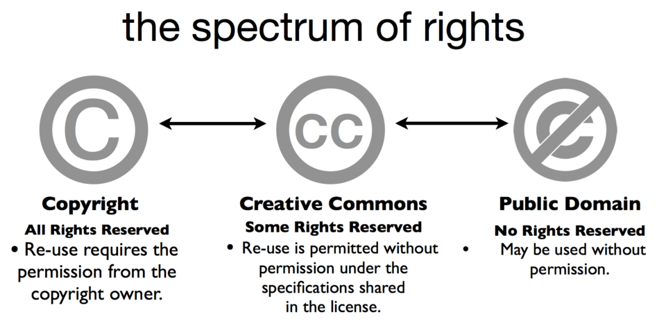 Copyright (all rights reserved) on left of spectrum requires permission from owner for reuse; Creative Commons (some rights reserved) in center permits reuse without permission under specifications shared in license; public domain (no rights reserved) on right may be used without permission.