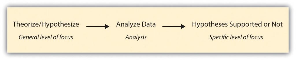 logic of deductive research from general level of focus to specific: Theorize/Hypothesize (general level of focus) to Analyze Data (analysis) to Hypotheses Supported or Not (specific level of focus)