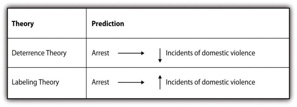 3x2 matrix showing the predictions of deterrence and labeling theory. The Deterrence Theory predicts an arrest leads to lower incidents of domestic violence,the Labeling Theory predicts an arrest leads to higher incidents of domestic violence