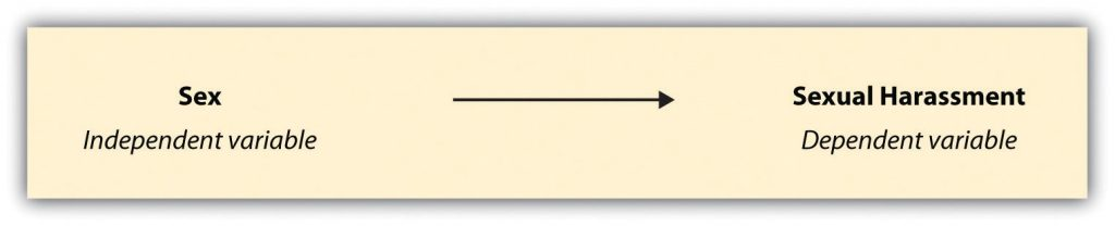 sex (IV) on the left with an arrow point towards sexual harassment (DV)