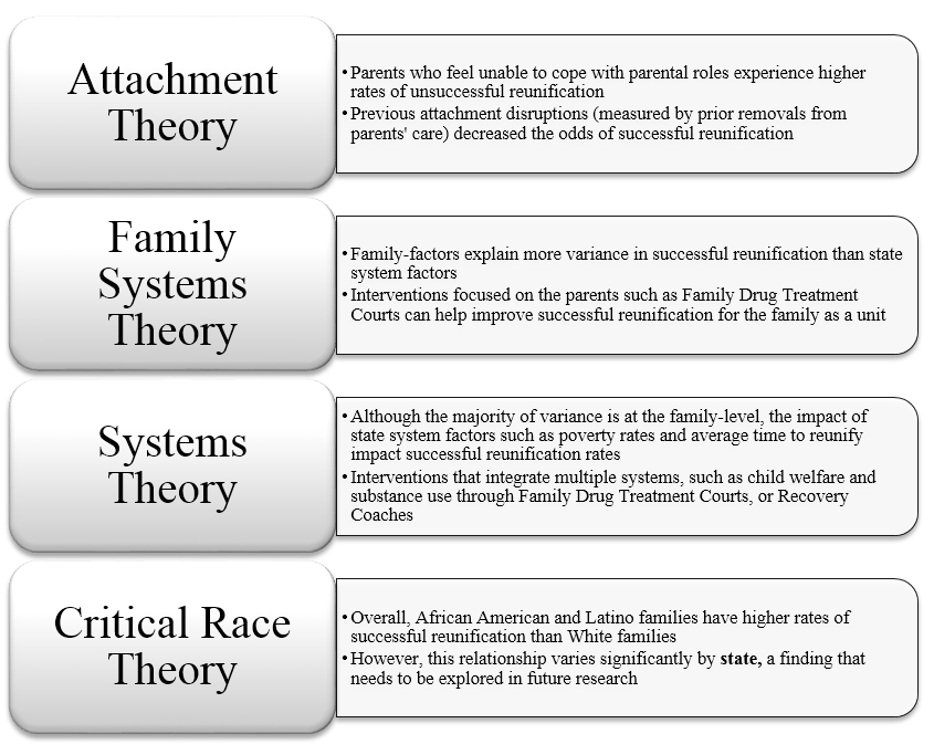 A figure displaying Catherine LaBrenz' findings by 4 different social theories: Attachment Theory, Family Systems Theory, Systems Theory, and Critical Race Theory