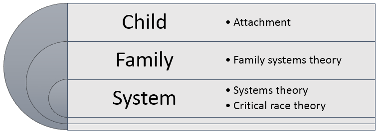 This figure displays a three-level model of theories: At the top Child - Attachment, beneath that Family - family systems theory, and at the bottom System - systems theory and critical race theory