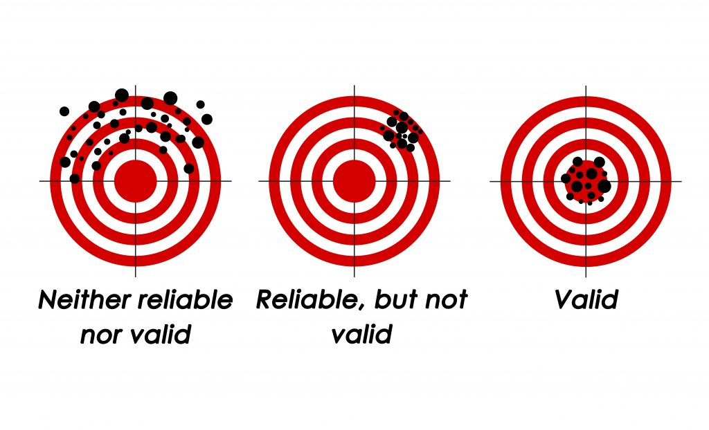 This figure uses images of three targets with bullet holes to demonstrate reliability and validity