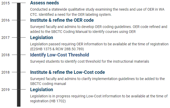 Washington community and technical colleges' journey in establishing OER and Low-Cost label.