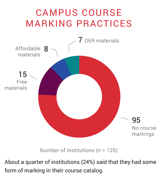 A pie chart showing campus course marking practices