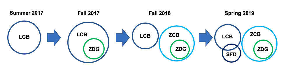 A transition explaining the adoption of Zero-cost-books from low-cost and z-degrees over different term periods