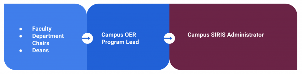Flow chart showing Faculty, Department Chairs, and Deans to Campus OER Program Lead to Campus SIRIS Administrator