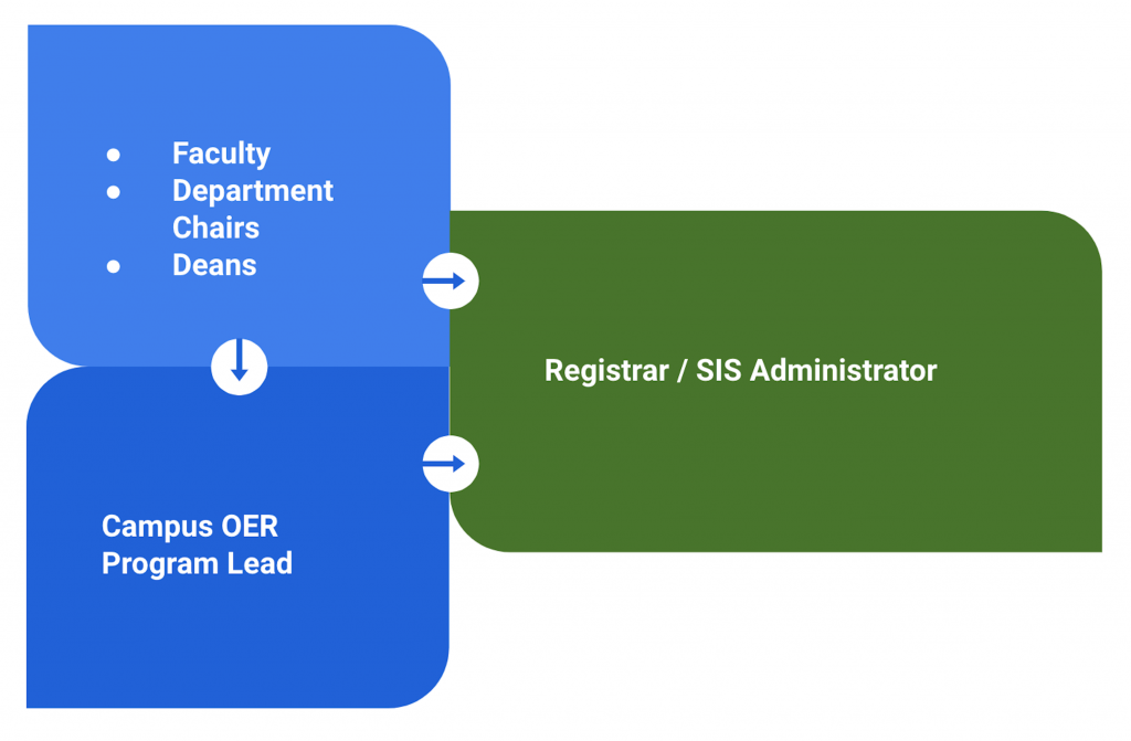 Flow Chart showing Faculty, Department Chairs, and Deans flowing either directly to Registrar/ SIS Administrator, or first to Campus OER Program Lead, then to Registrar/ SIS Administrator.