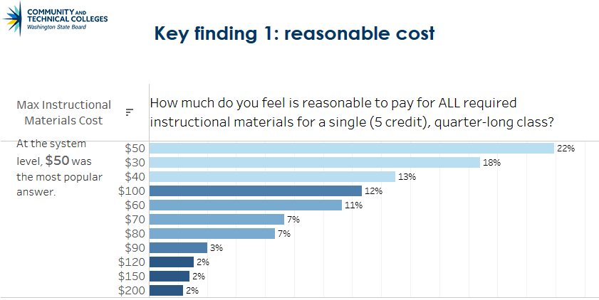 "Chart shows student responses to the survey question, ""How much do you feel is reasonable to pay for ALL required instructional materials for a single (5 credit), quarter-long class?"" From most to least common: $50 (22%), $30 (18%), $40 (13%), $100 (12%), $60 (11%), $70 (7%), $80 (7%), $90 (3%), $120 (2%), $150 (2%), and $200 (2%)."